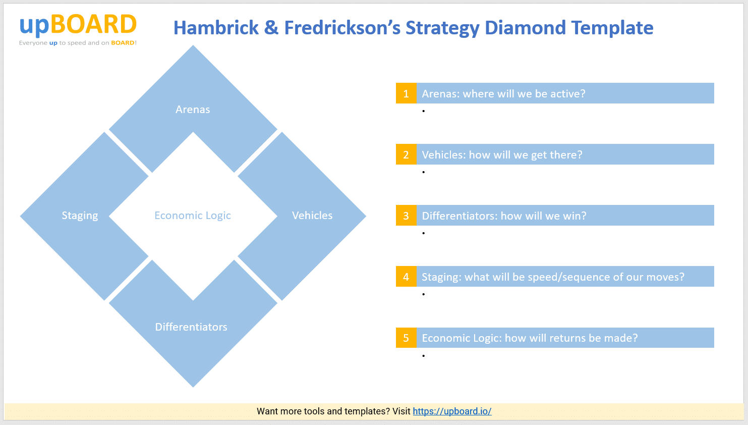 Hambrick and Frederickson_s Strategy Diamond Template - Free PowerPoint Tool