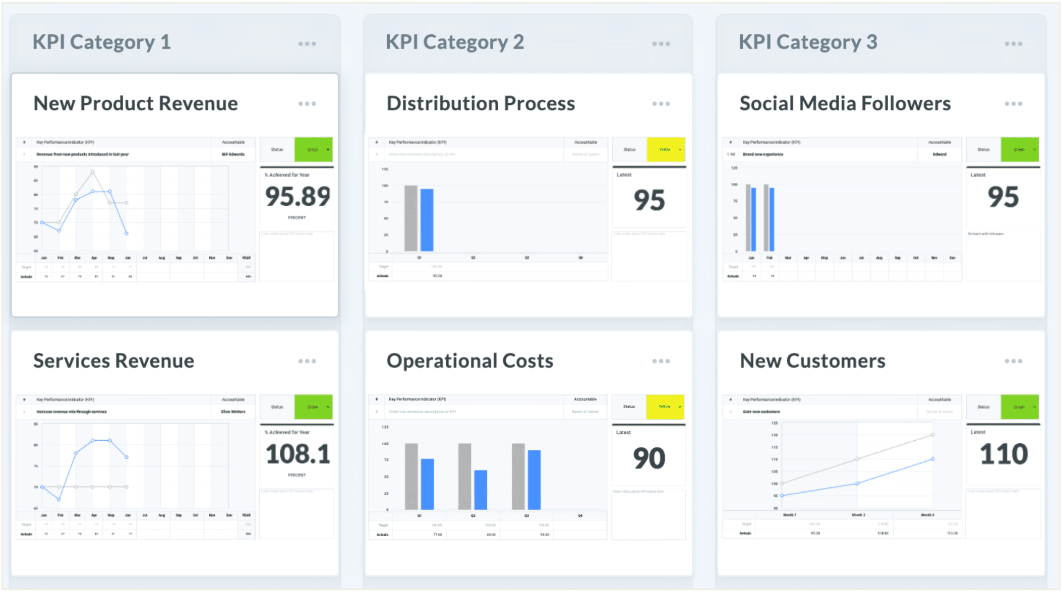 Key Performance Indicators KPI Dashboard